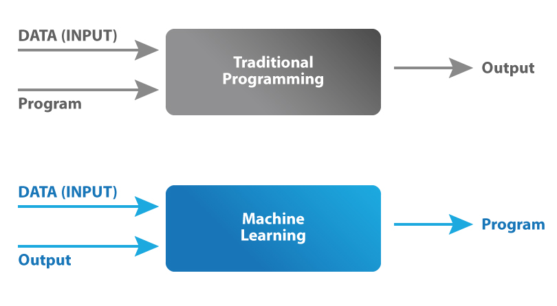 What is Machine Learning - Machine learning model vs traditional model