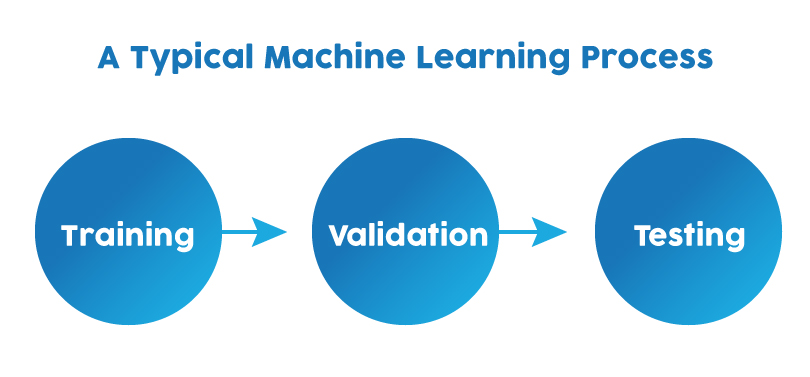 what is machine learning process