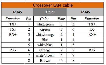 cross-over LAN Cable RJ45 pins
