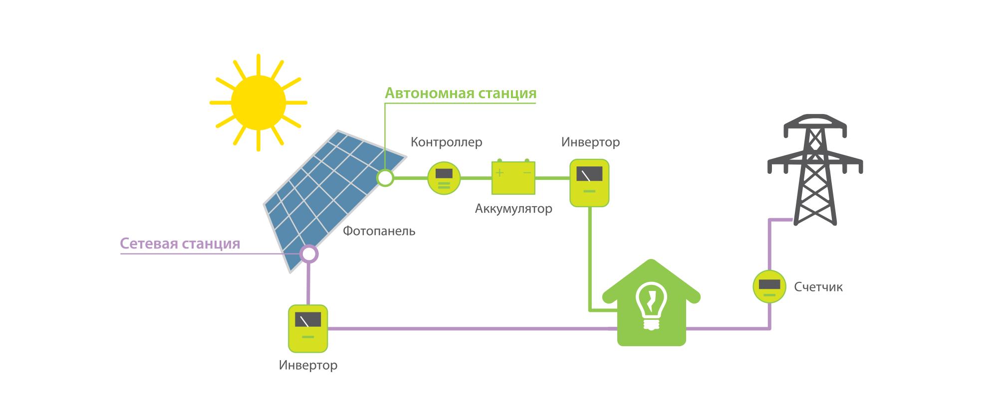 Солнечное электричество для дома – Солнечная электростанция на дом 200 м2 своими руками / Habr